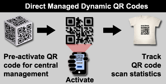 Direct Managed Dynamic QR codes